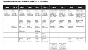 Medicare Supplement Chart Of Plans Medigap More Plan Chart2018
