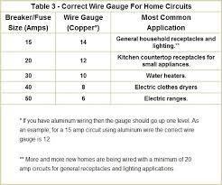 House Wiring Gauge Haobox Co