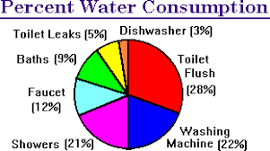 Water Usage Chart For Household Ground Water Basics Water Supply Demand
