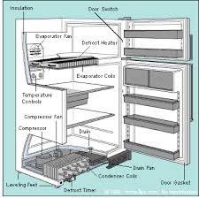 refrigerator not working refrigerator troubleshooting repair refrigerator troubleshooting refrigerator parts diagram