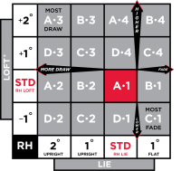 Titleist 913f Settings Chart Titleist 913f Settings Chart Cad Analysis Of Titleist