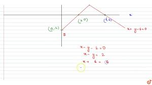 Draw The Graph Of Two Lines Whose Equations Are X Y 6 0 And X Y 2 0