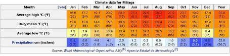 Malaga Climate Chart Driving On Costa Del Sol Malaga Car Hire Andalusia