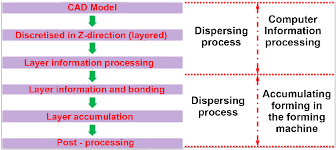 Flow Chart Of The Rp Process Adapted From 23 Download