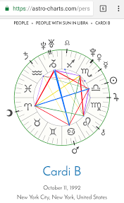 Cardi B Birth Chart Theastrofiend Cardi B Jupiter Return Winning