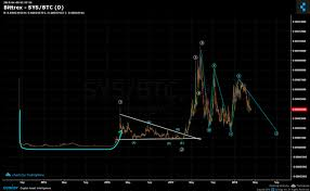 Syscoin Sys Could Target A Lower Low Steemit