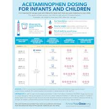 Infant Tylenol Dosage Chart 2019 Acetaminophen Dosing For Infants And Children Knowyourdose Org
