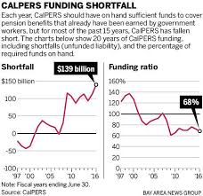 Calpers Retirement Percentage Chart Borenstein Calpers Running Up Record Pension Debt On Your