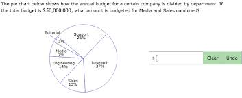 Chart That Shows Solved The Pie Chart Below Shows How The Annual Budget Fo
