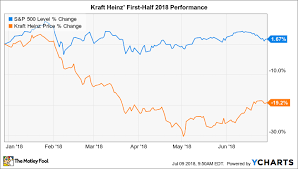 Kraft Foods Share Price Chart Why Kraft Heinz Stock Has Lost 19 In 2018 The Motley Fool