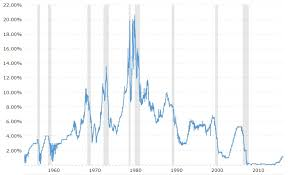 Federal Funds Rate Historical Chart Federal Funds Rate 62 Year Historical Chart Steemit