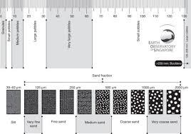 Wentworth Grain Size Chart Grain Size Chart Qmsdnug Org
