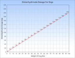 Dog Antihistamine Dosage Chart Dramamine For Dogs The Complete Guide