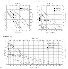 Armstrong Pump Curve Charts Armstrong 110223 324 Model Astro 286ci Series Astro 2 Cast Iron Circulator With Check Valve Single Speed Flanged Connection 230 Volts 0 35