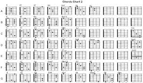 Guitar Chords Chart With Fingers Guitar Chords Chart With Finger Numbers Finger Guitar Chords