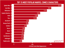 15 Marvel Universe Infographics That Will Compel You To Keep