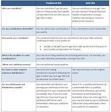 Ira Fees Comparison Chart Traditional Ira Vs Roth Ira Ira Express Inc