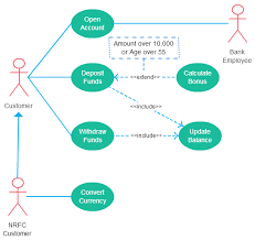 Use Case Diagram Relationships Explained With Examples