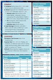 sr5 character sheet sr5 cheat sheets shadowrun missions madison obsidian portal