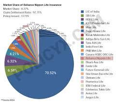 Pt asuransi jiwa sequis life; Reliance Life Insurance Buy Best Life Insurance Plans By Reliance Life