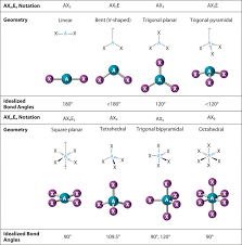 Bond Shapes And Angles Chart 10 2 Vsepr Theory The Five Basic Shapes Chemistry
