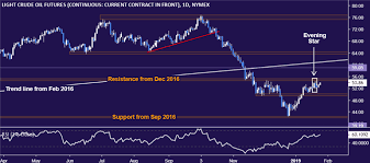 Gold Prices May Fall As Sentiment Swell Helps Validate Chart