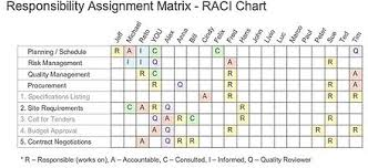 responsibility assignment matrix wikiwand raciq chart from project management simulator simultrain