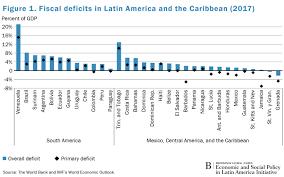 Charts Of The Week Spotlight Latin America