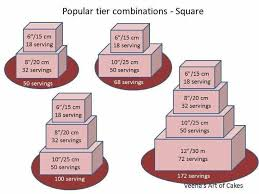 Wedding Cake Tier Size Chart Serving Sizes Square Cakes Cake Serving Chart Cake