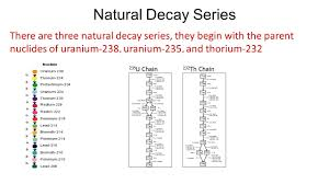 6 natural decay