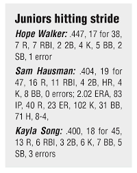 Juniors Rise To Top With 400 Batting Averages Softball