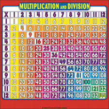 Multiplication And Division Fact Grid Reference Page For