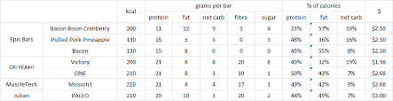 Carbs And Protein Chart New Low Carb Protein Bars The Poor Misunderstood Calorie