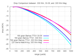 Bullet Trajectory Chart 270 Win 308 Winchester Wikipedia