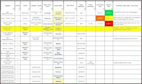 Gantt Project Excel Beautiful Stock Chart Excel Template Free Create