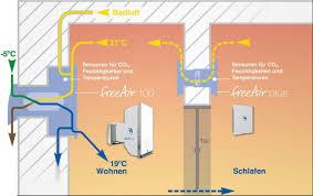 Aktiver überströmer Erschließt Dezentraler Lüftungstechnik Die