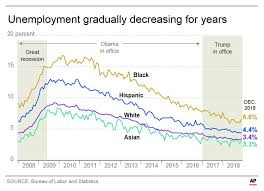 Black Unemployment Chart Ap Fact Check Trump On Unemployment For Blacks Latinos