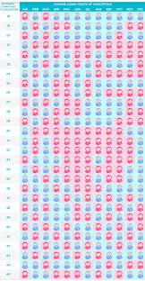 Punctilious The Mayan Gender Predictor Mayan Gender Calendar