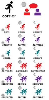 Latin Verb Conjugation Chart Translation Grammatical Conjugation Wikipedia