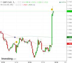 Cad Value Chart Canadian Dollar Hands Back Thursdays Gains After Economy