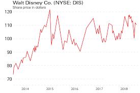 Disney Share Price Chart New Magic At Walt Disney Moneyweek