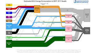 What Is An Energy Flow Diagram Definition Applications