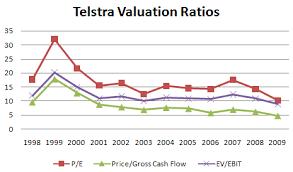 Telstra Stock Market Returns Inverted