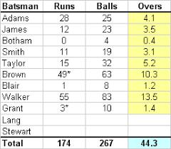 Cricket Score Sheet 20 Overs Excel Cricket Scorecard Excel Magdalene Project Org