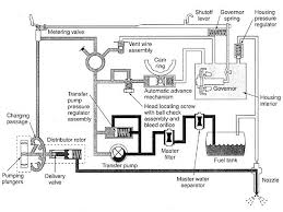 stanadyne db2 injection pump diesel engine diesel power magazine hydraulic test bench schematic stanadyne db2 injection pump fuel flow schematic view photo gallery 11 photos