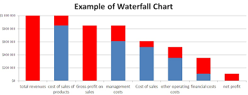 Waterfall Excel Best Excel Tutorial Waterfall Chart