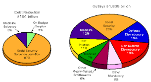 Budgeting Pie Chart How Much Of U S Budget Goes To War Tpl