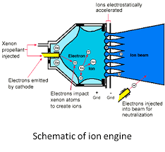 solar electric propulsion nasa asks american industry to spark ion engines are not only ten times more efficient than chemical propellants but they can run literally for years as opposed to the few minutes of