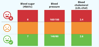 Diabetic Blood Pressure Chart Kozen Jasonkellyphoto Co