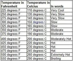 Oven Temp Time Conversion Chart Conversion Cooking Temperatures Online Charts Collection